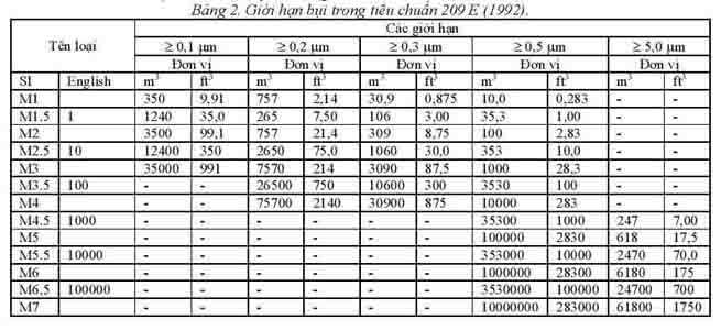 tieu-chuan-phong-sach-Federal-Standard-209-E(1963)