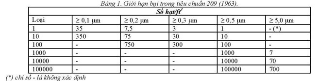 tieu-chuan-phong-sach-Federal-Standard-209(1992)